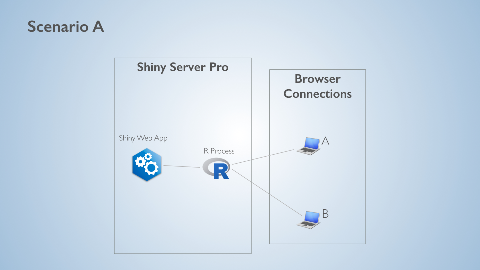 Diagram Of Web Browser Requesting A Page From Server Scaling And Performance Tuning Applications In Shiny Pro Scenario Connects The Second User To Same R Process Because Is Single Threaded If B Both Change An Input