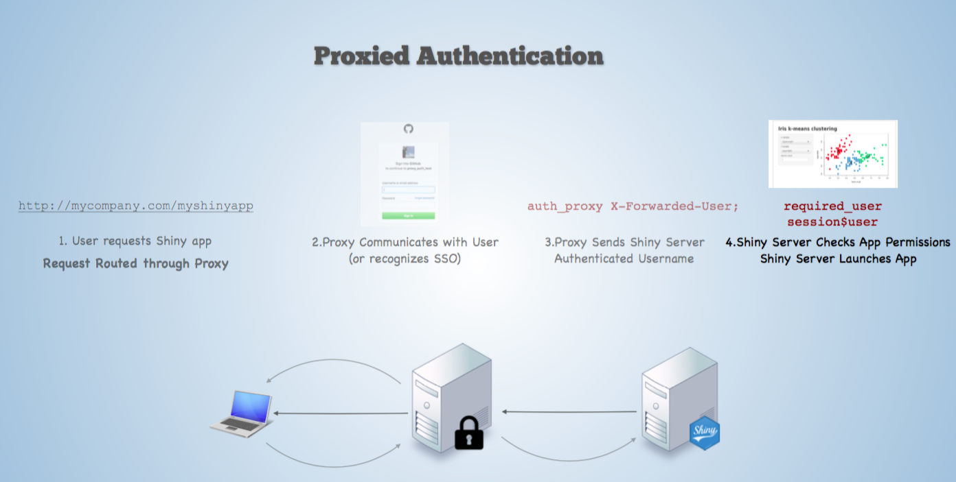 Understanding Proxied Authentication – RStudio Support